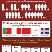 Eurovision Song Contest in facts and figures (Infographic)