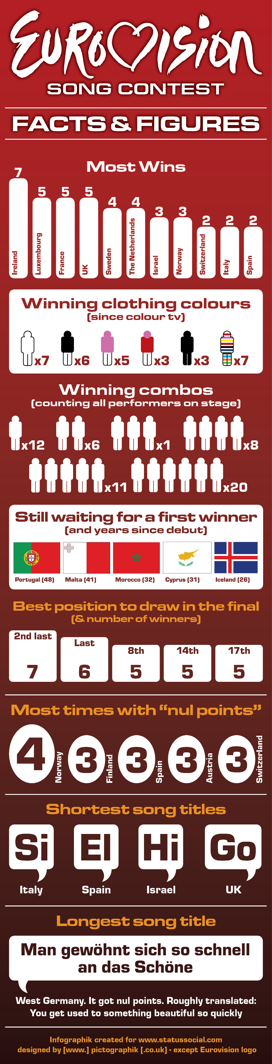 Eurovision facts and figures