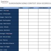 Eurovision Song Contest 2014 Scorecard