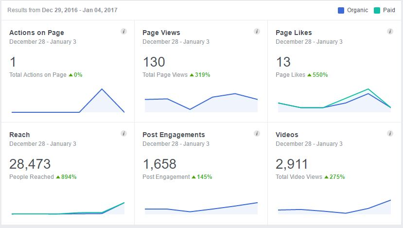 Facebook Stats 4 Jan - 24 Fit Derby Social Media Fitness
