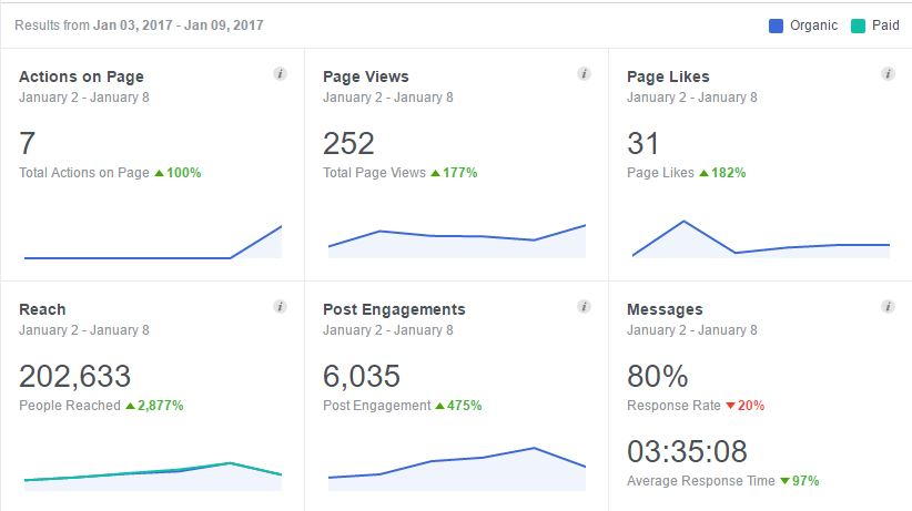 Facebook Stats 9 Jan - 24 Fit Derby Social Media Fitness