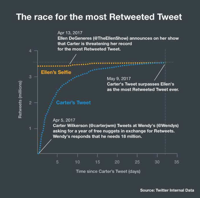 Most Popular Tweet of All Time Stats